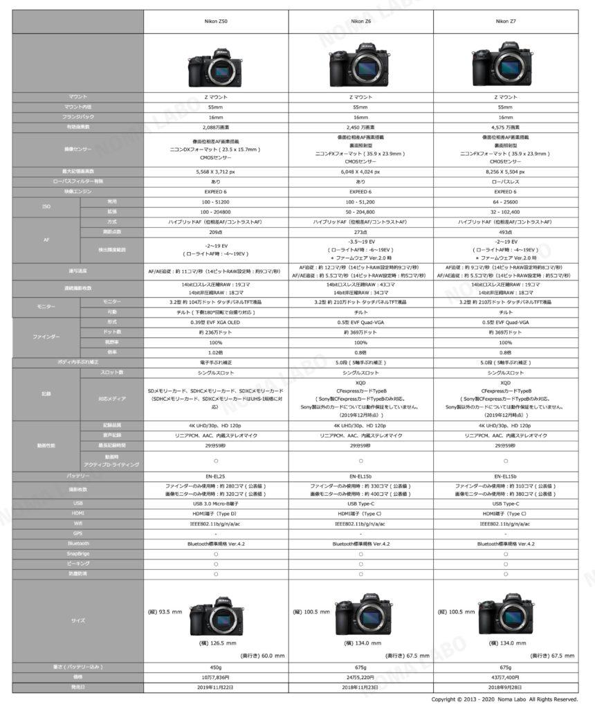 Z50 Z6 Z7 スペック比較