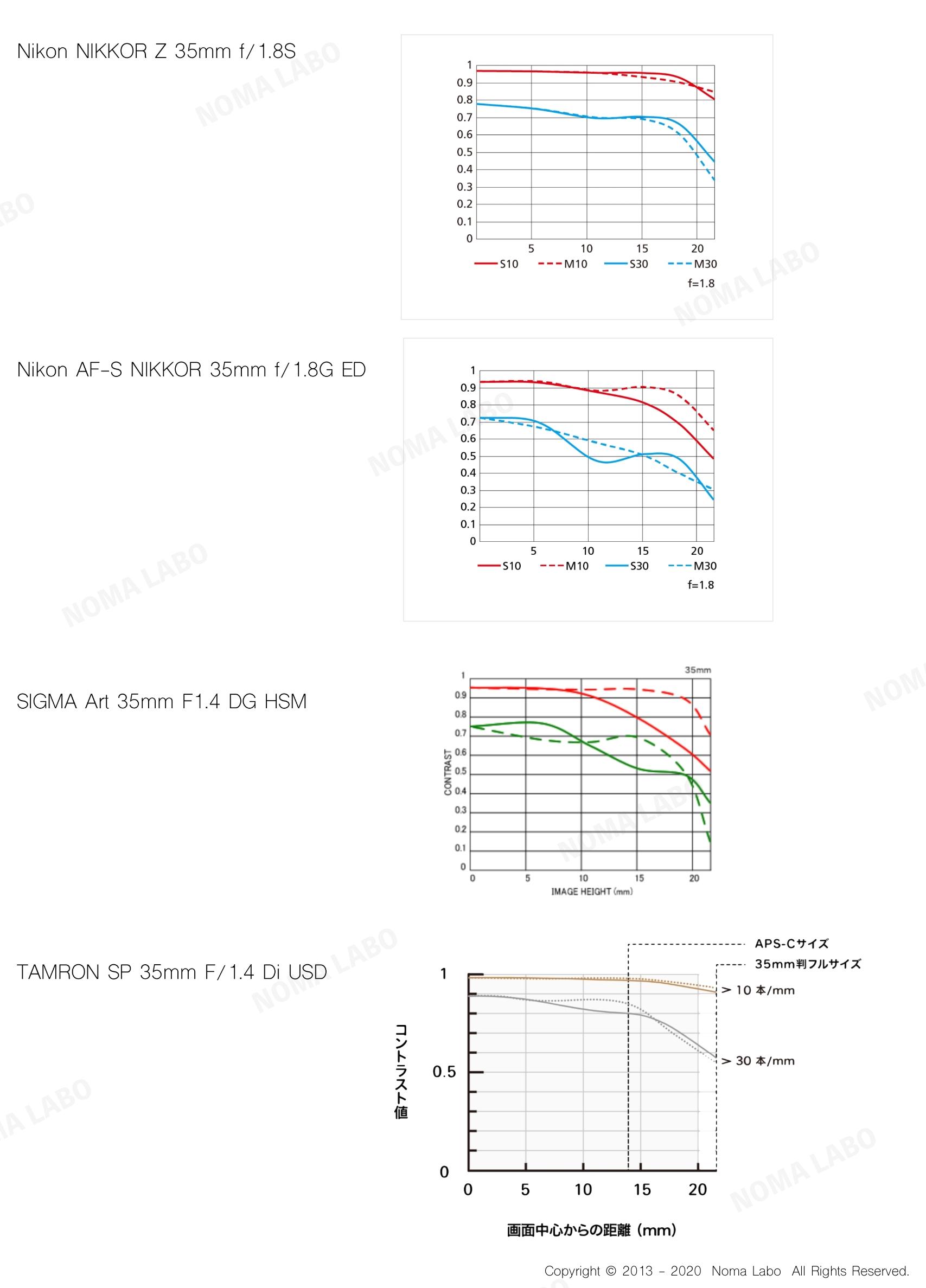 Nikon NIKKOR Z 35mm f:1.8S MTF比較
